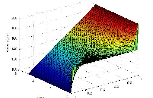 Desarrollan redes neuronales para resolver ecuaciones diferenciales en derivadas parciales